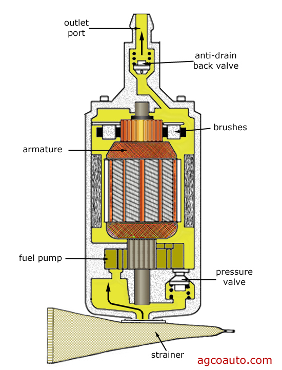 electric_fuel_pump_cutaway_view agco automotive repair service baton rouge, la detailed auto electric fuel pump diagram at soozxer.org