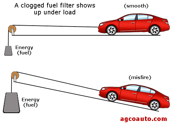 a clogged fuel filter will cause a stumble or miss under load
