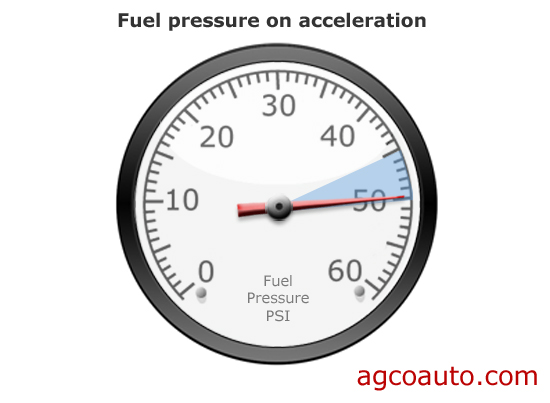 On acceleration, fuel pressure should rise