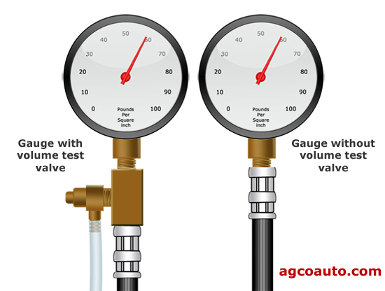 Fuel pressure gauges with and without a volume test valve