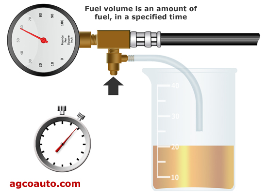Testing fuel pump volume