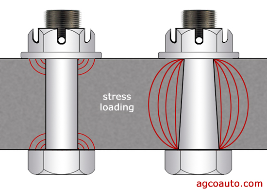 A taper-lock is extremely strong and distubutes stress