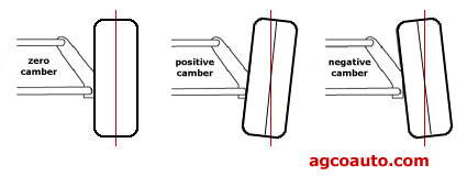 Zero, positive and negative camber