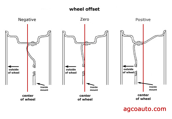 Wheel offset must be correct for scrub radius to be right