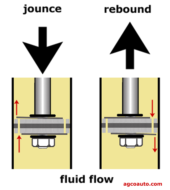 Jounce and rebound are controlled by valves in the shock absorber