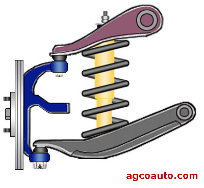 Typical short long arm independent suspension