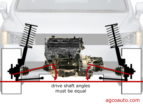 Axles that are of equal angle transmit more equal torque