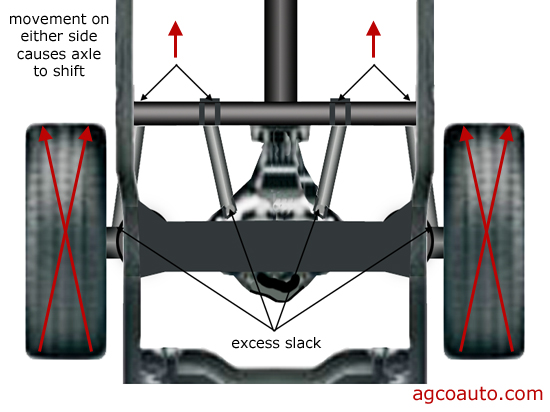 Reat axle movement may cause torque steer in a rear wheel drive