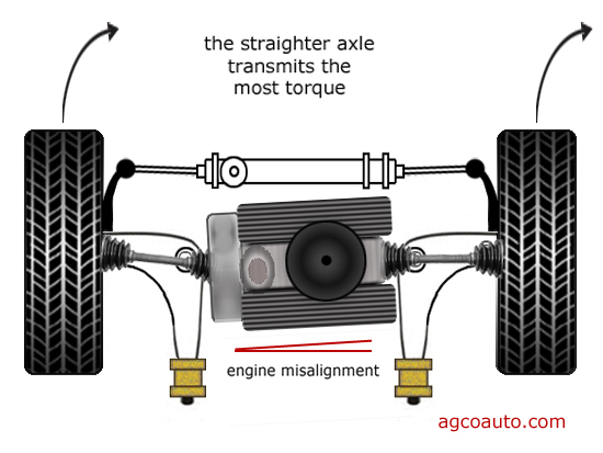 Drivetrain alignment changes axle angle and torque steer may result