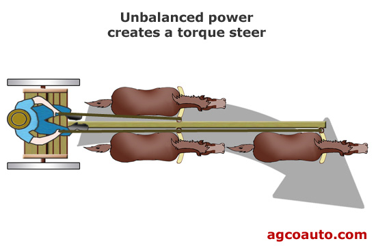 Unbalance power may result in a torque steer