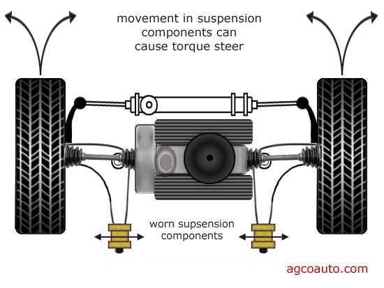Worn reaction bushings cause a torque steer
