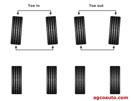 Toe in and toe out angles in wheel alignment