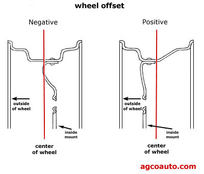 Negative and positive wheel offset