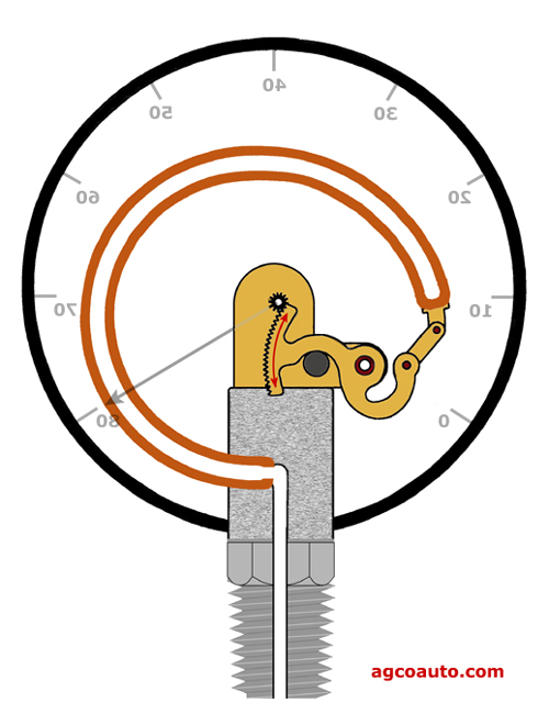 The Bourdon tube style pressure gauge.  Accurate if quality components are used