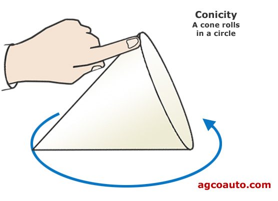 A cone shape rolls in a circle, which is why conicity causes a pull