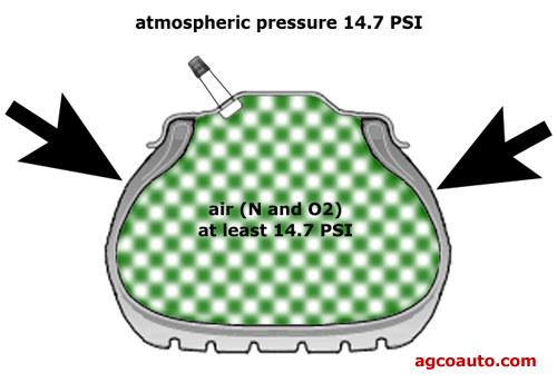 Filling a tire with nitrogen will NOT result in pure nitrogen in the tire
