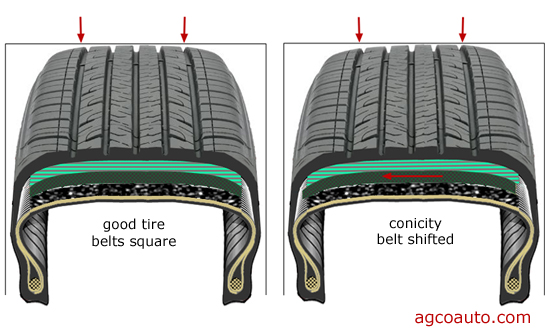 Tire conicity caused by improper tire construction