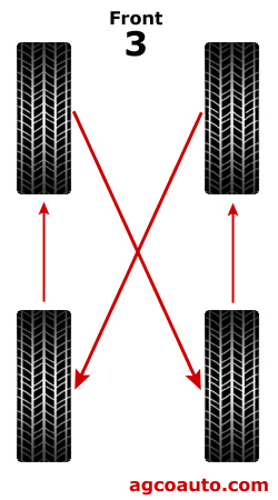 Tire rotation, crossing front tires to the rear