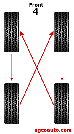Tire rotation, crossing rear tires to the front