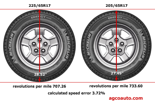 Compare Tire Sizes >> Tire Size Tire Size By Diameter