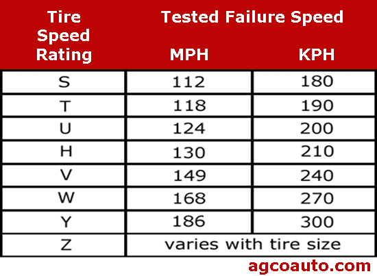 The speed rating of tires