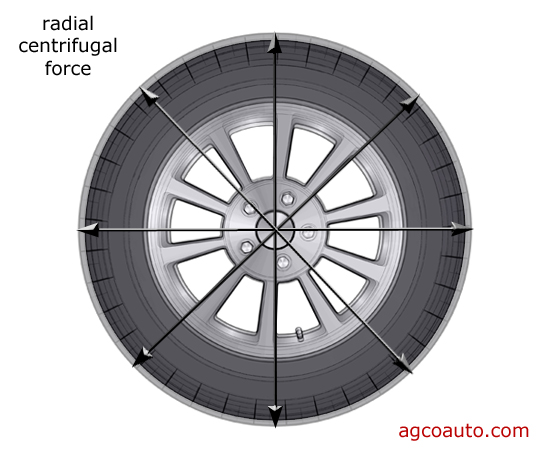 Centrifugal force distorts tires as they spin or corner