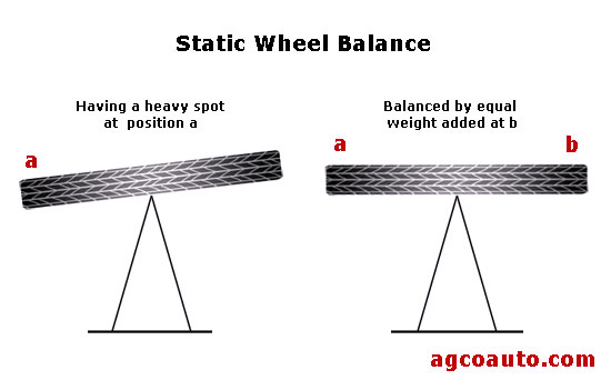 Simplest form of static wheel balance