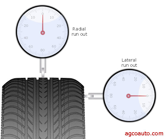 measuring run out of a tire with a dial indicator