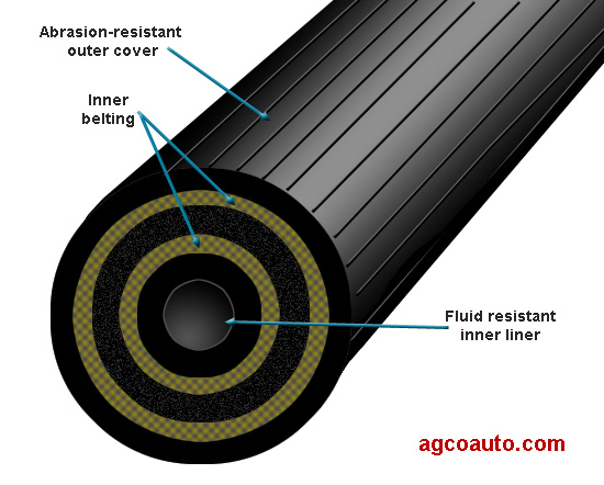 A brake hose has several cord layers