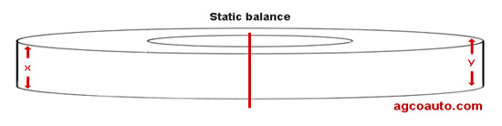 Narrow tire and static wheel balance