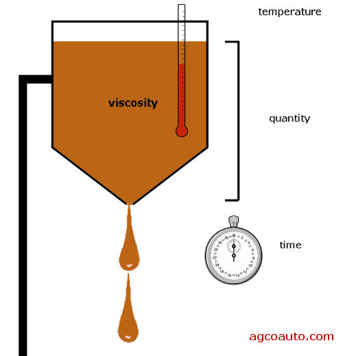 Basic oil viscosity testing.