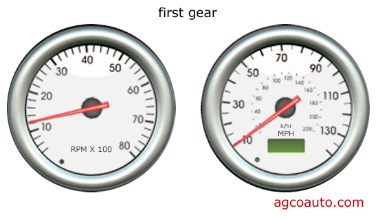 Tachometer and speedometer in fist gear