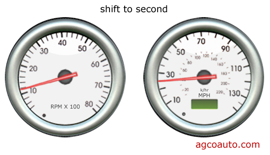 Tachometer and speedometer after 2nd gear shift