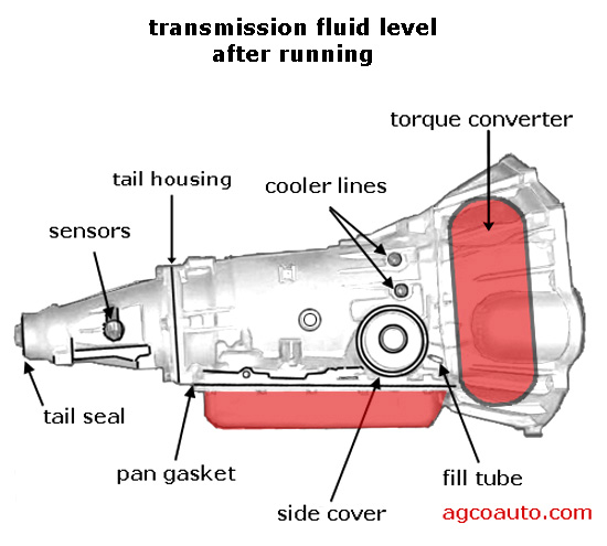fluid level rises after engine is off and the transmission sits