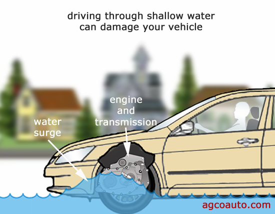 Driving through even shallow water can damage an automatic transmission