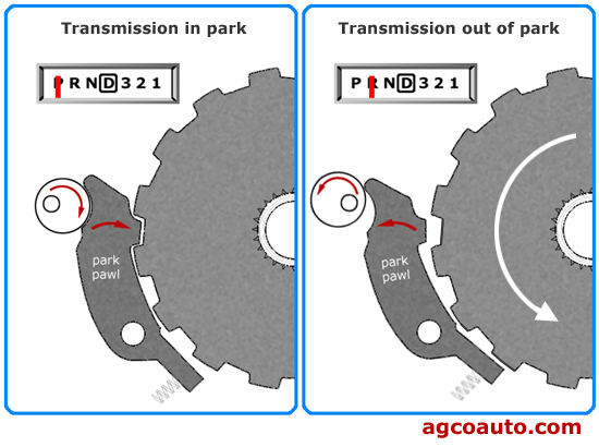 A basic transmission parking mechanism