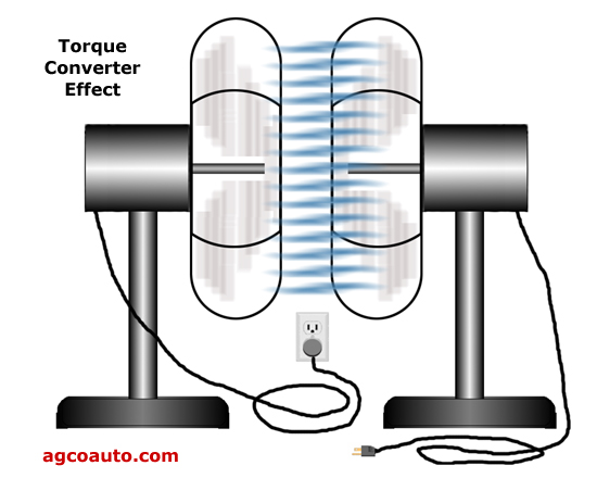 Torque converters transmit power through motion of fluid