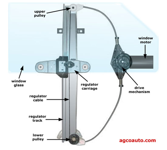 Cable Type Window Regulator