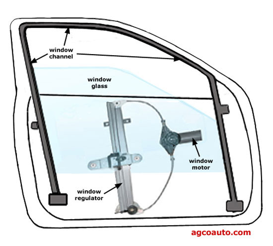 Drivers window channel for Replacement window rankings